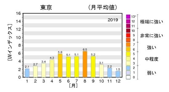 気象庁| 日最大UVインデックス(解析値)の年間推移グラフ